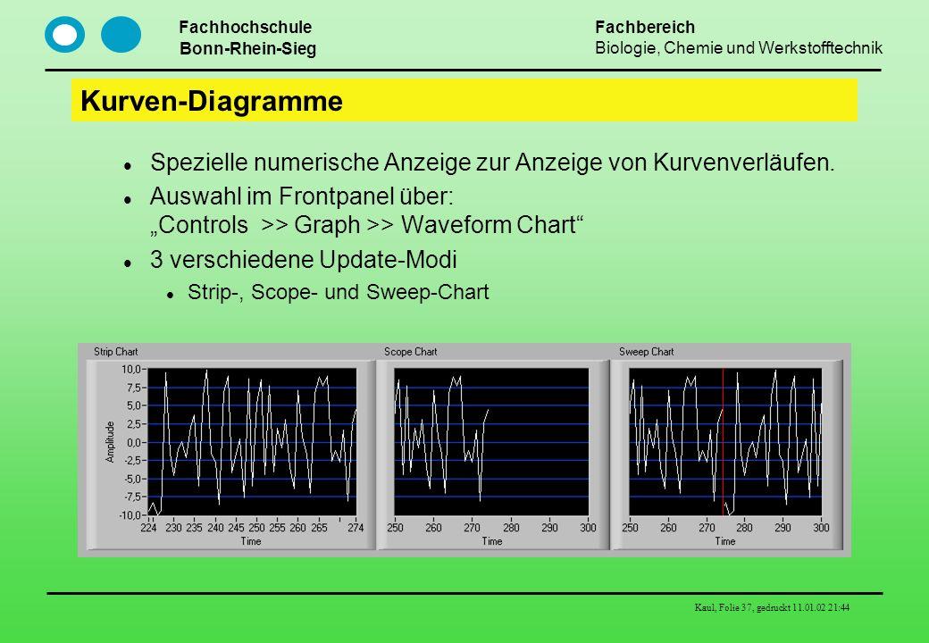 """Kurven-Diagramme Spezielle numerische Anzeige zur Anzeige von Kurvenverläufen. Auswahl im Frontpanel über: """"Controls >> Graph >> Waveform Chart"""