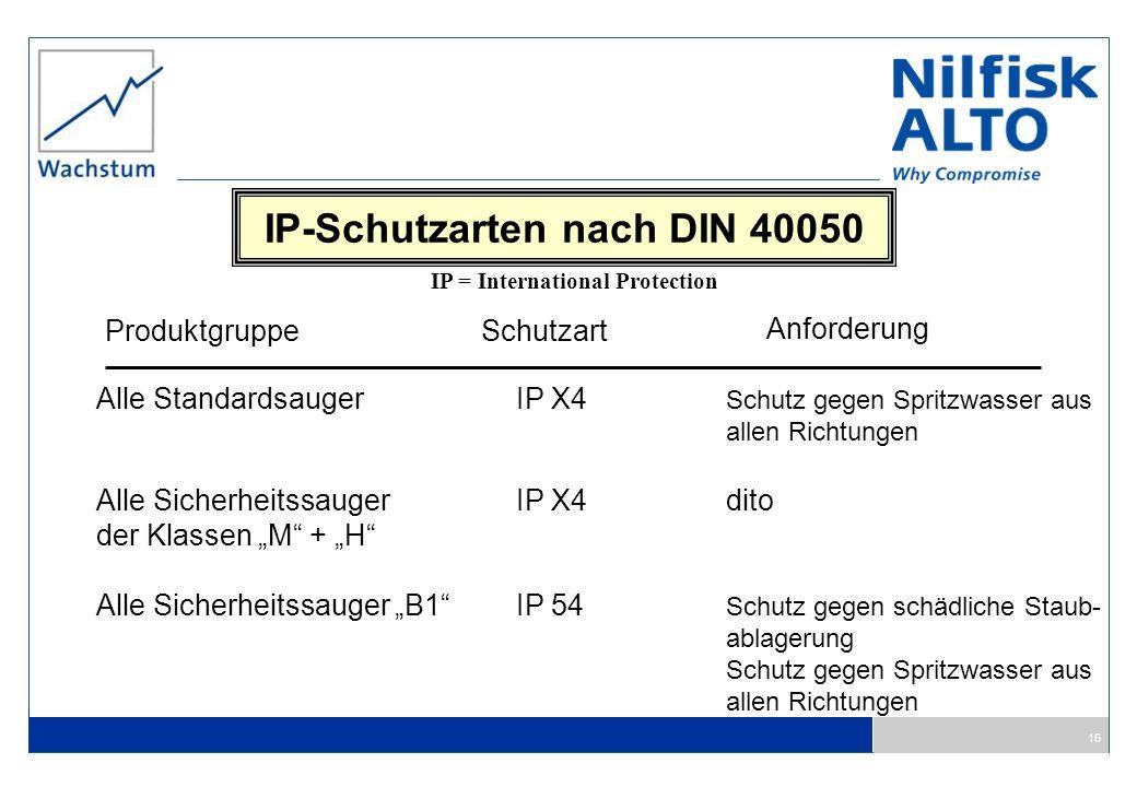 IP-Schutzarten nach DIN 40050