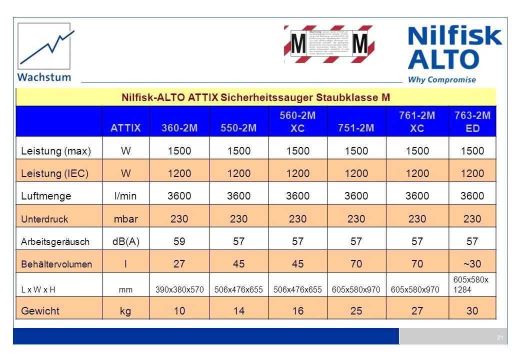 Nilfisk-ALTO ATTIX Sicherheitssauger Staubklasse M