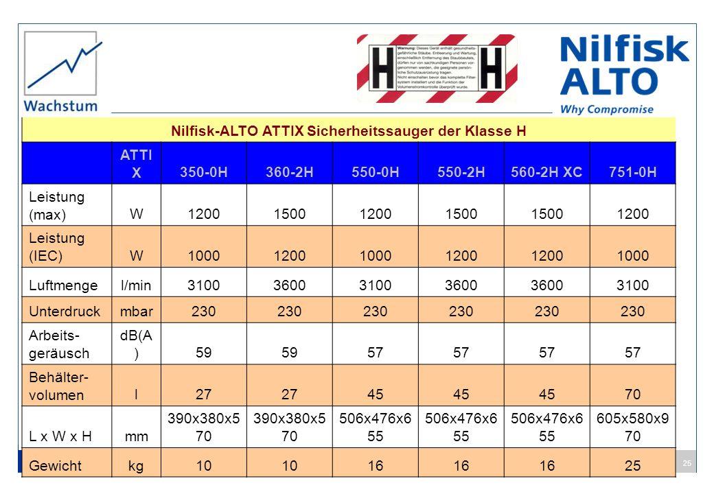 Nilfisk-ALTO ATTIX Sicherheitssauger der Klasse H