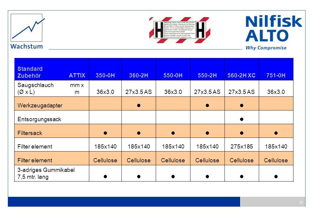 Standard Zubehör. ATTIX. 350-0H. 360-2H. 550-0H. 550-2H. 560-2H XC. 751-0H. Saugschlauch. (Ø x L)