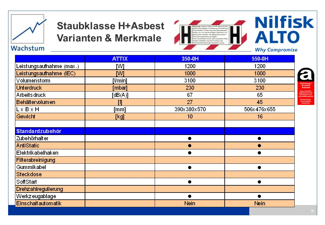 Staubklasse H+Asbest Varianten & Merkmale