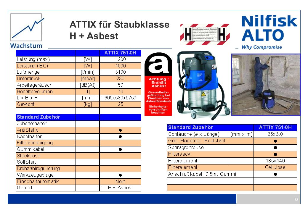 ATTIX für Staubklasse H + Asbest