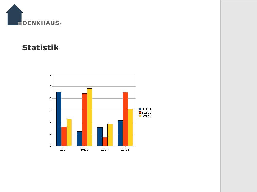DENKHAUS® Statistik