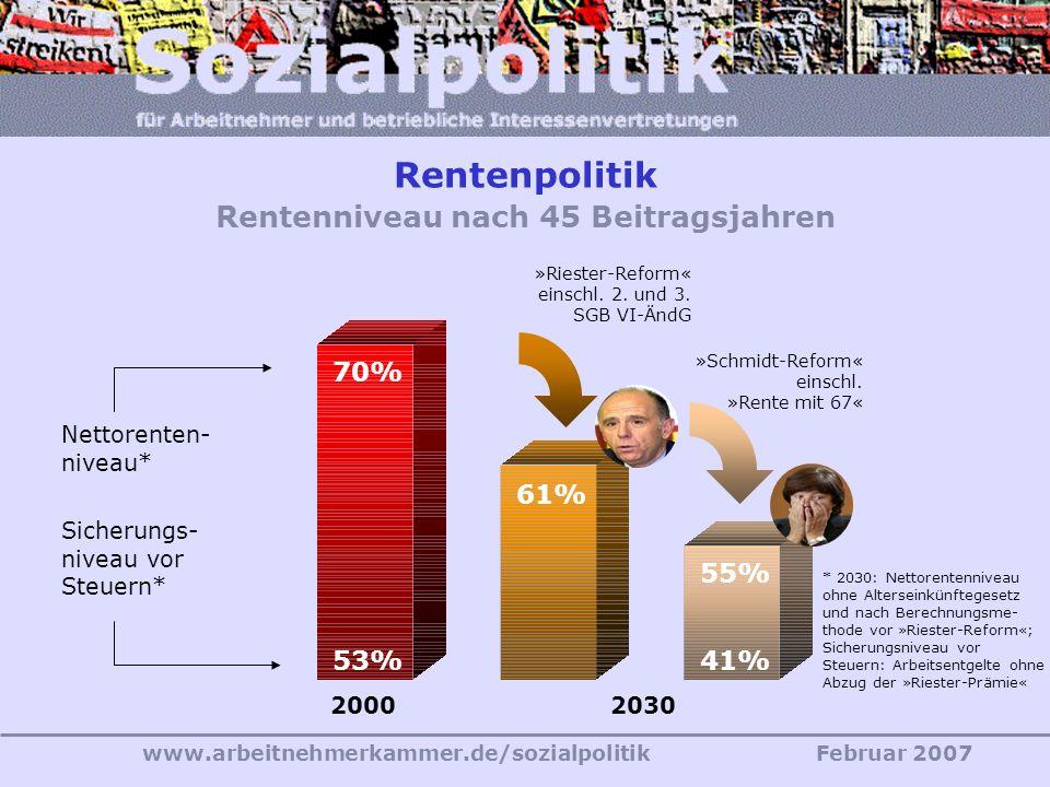Rentenpolitik Rentenniveau nach 45 Beitragsjahren