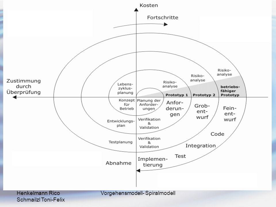 Vorgehensmodell- Spiralmodell