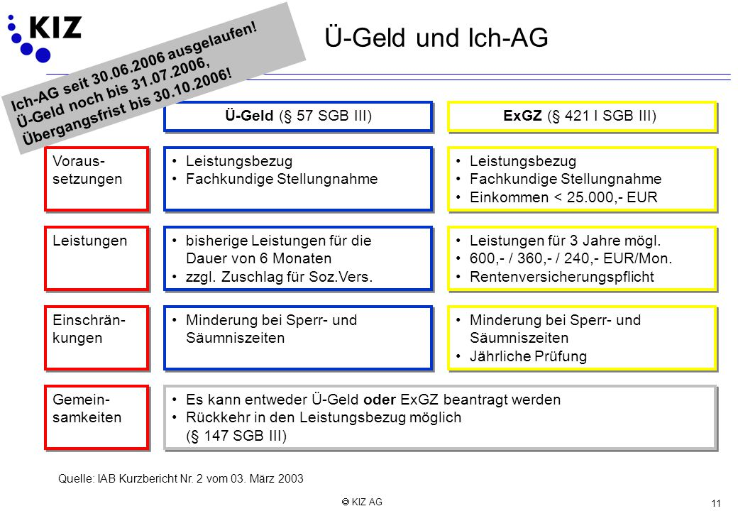 Ü-Geld und Ich-AG Ich-AG seit 30.06.2006 ausgelaufen! Ü-Geld noch bis 31.07.2006, Übergangsfrist bis 30.10.2006!
