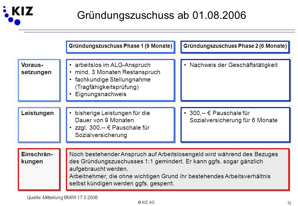 Gründungszuschuss ab 01.08.2006 Voraus- setzungen