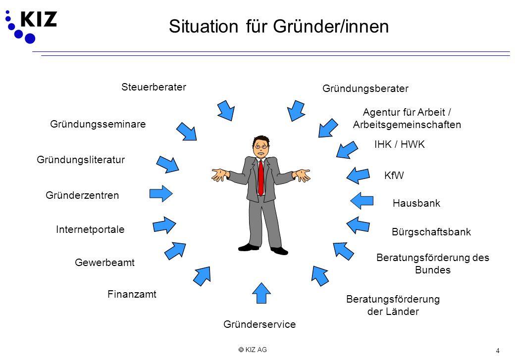 Situation für Gründer/innen