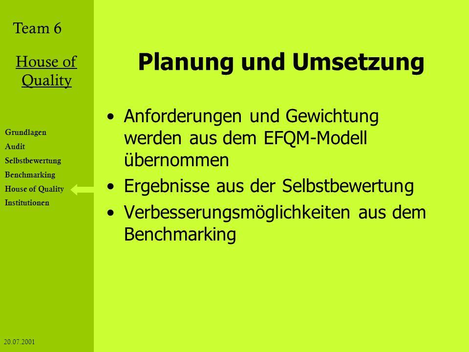 Planung und Umsetzung Anforderungen und Gewichtung werden aus dem EFQM-Modell übernommen. Ergebnisse aus der Selbstbewertung.