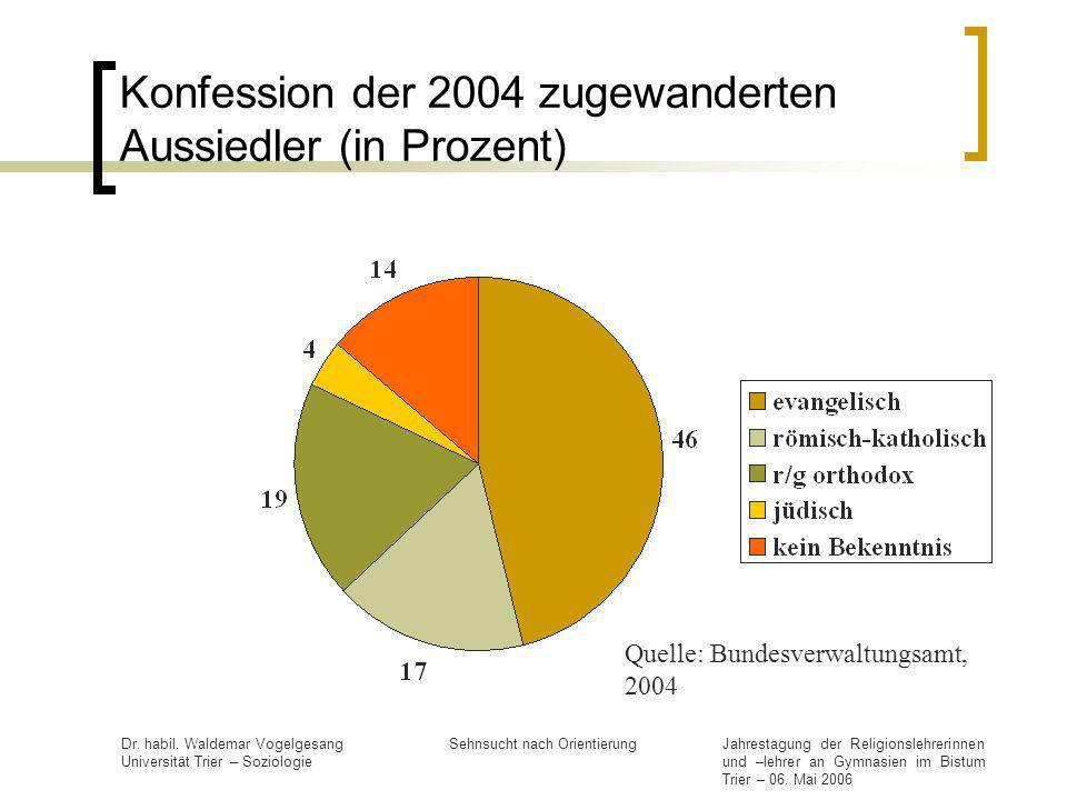 Konfession der 2004 zugewanderten Aussiedler (in Prozent)