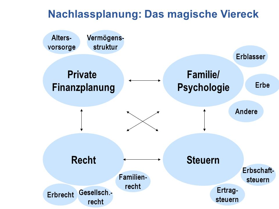 Private Finanzplanung Familie/ Psychologie Recht Steuern
