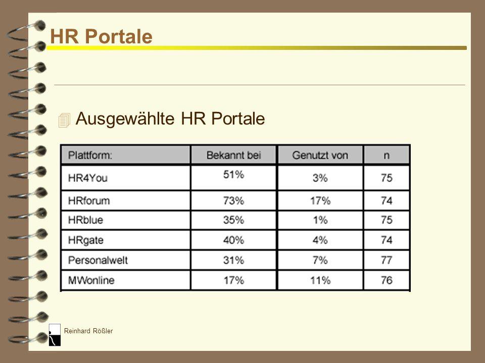 HR Portale Ausgewählte HR Portale