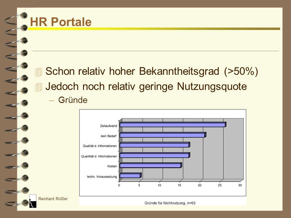 HR Portale Schon relativ hoher Bekanntheitsgrad (>50%)