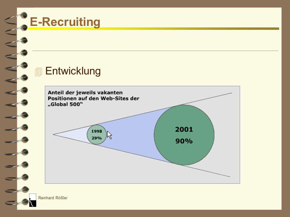 E-Recruiting Entwicklung