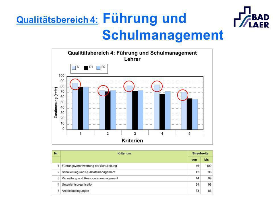Qualitätsbereich 4: Führung und Schulmanagement