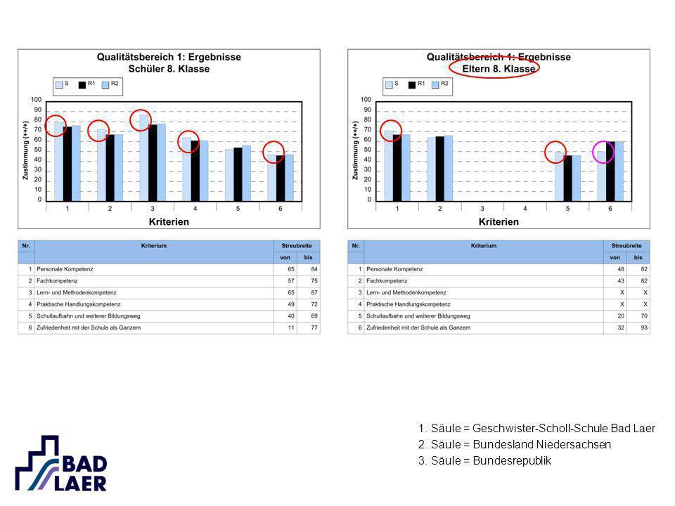 1. Säule = Geschwister-Scholl-Schule Bad Laer