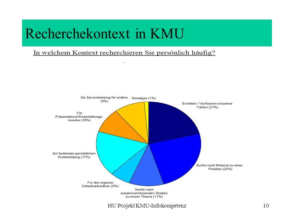 Recherchekontext in KMU