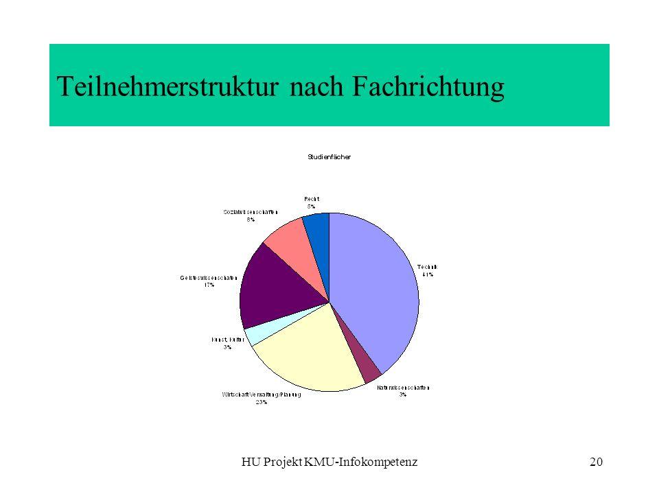 Teilnehmerstruktur nach Fachrichtung