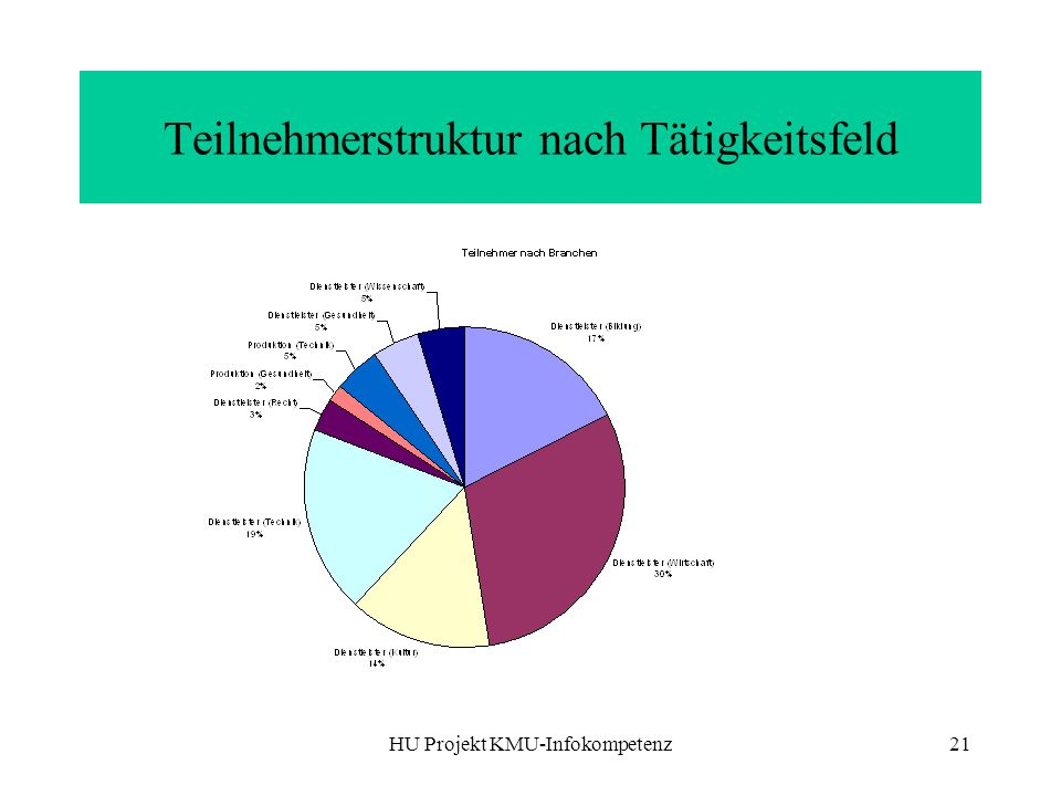 Teilnehmerstruktur nach Tätigkeitsfeld