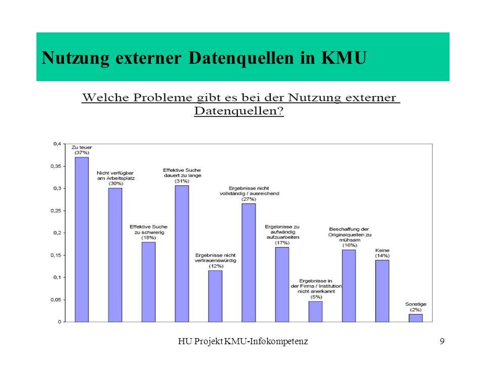 Nutzung externer Datenquellen in KMU