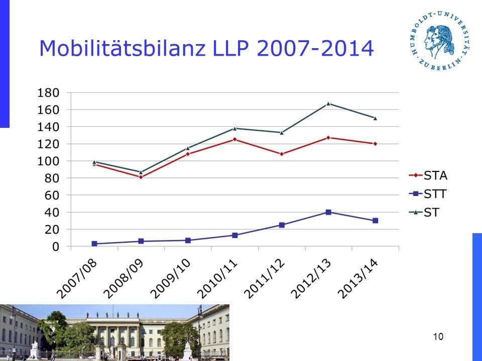 Mobilitätsbilanz LLP 2007-2014