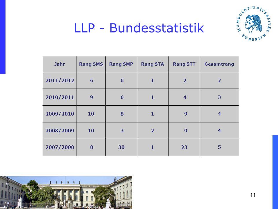 LLP - Bundesstatistik 2011/2012 6 1 2 2010/2011 9 4 3 2009/2010 10 8
