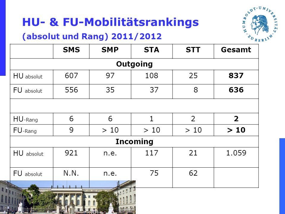 HU- & FU-Mobilitätsrankings (absolut und Rang) 2011/2012