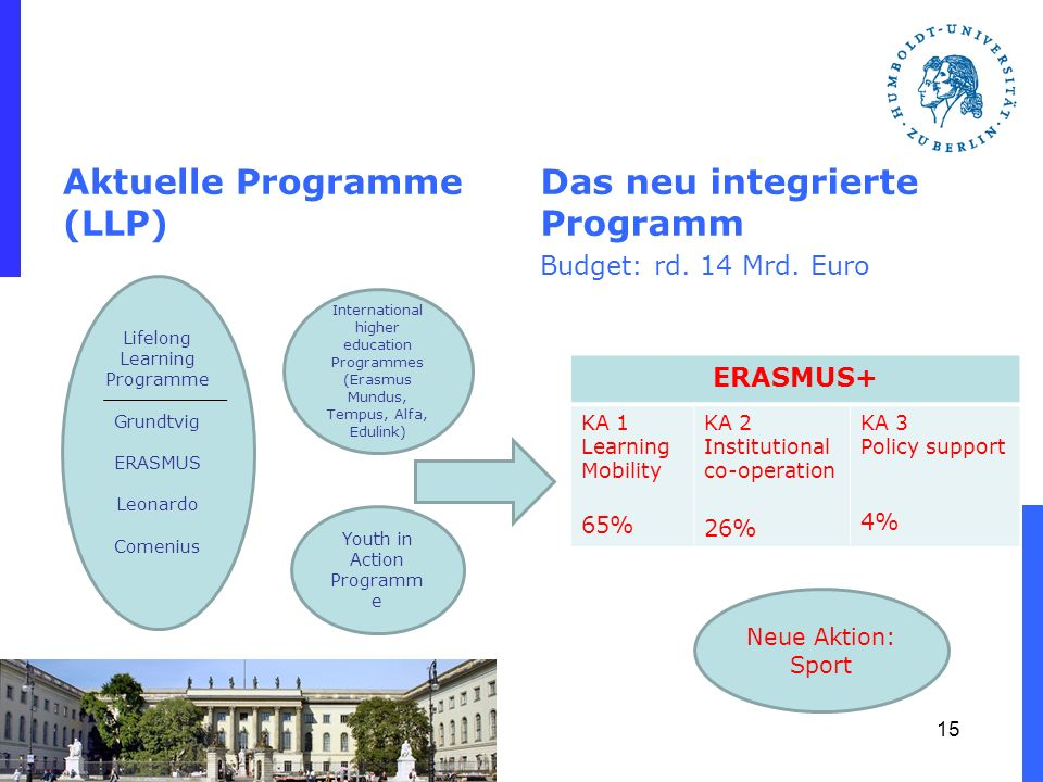 Aktuelle Programme (LLP) Das neu integrierte Programm