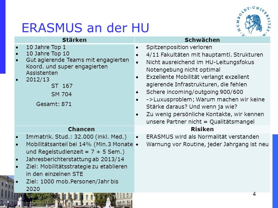 ERASMUS an der HU Stärken Schwächen 10 Jahre Top 1 10 Jahre Top 10