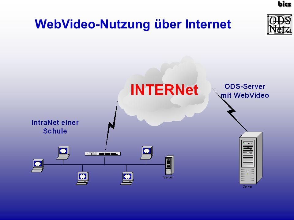 WebVideo-Nutzung über Internet