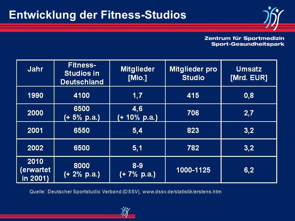 Entwicklung der Fitness-Studios