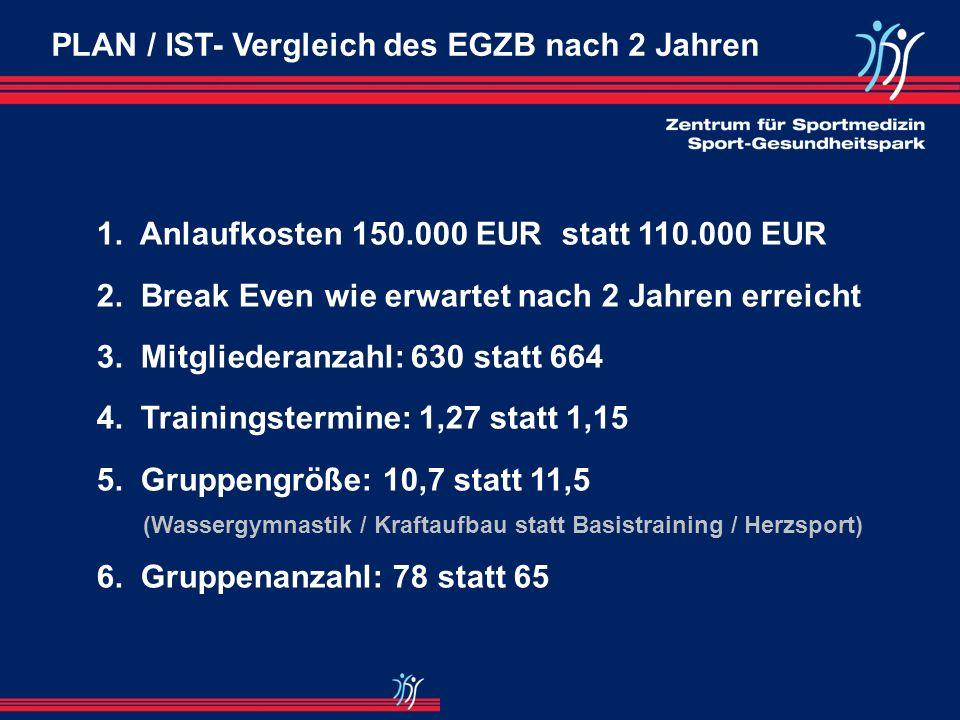 PLAN / IST- Vergleich des EGZB nach 2 Jahren