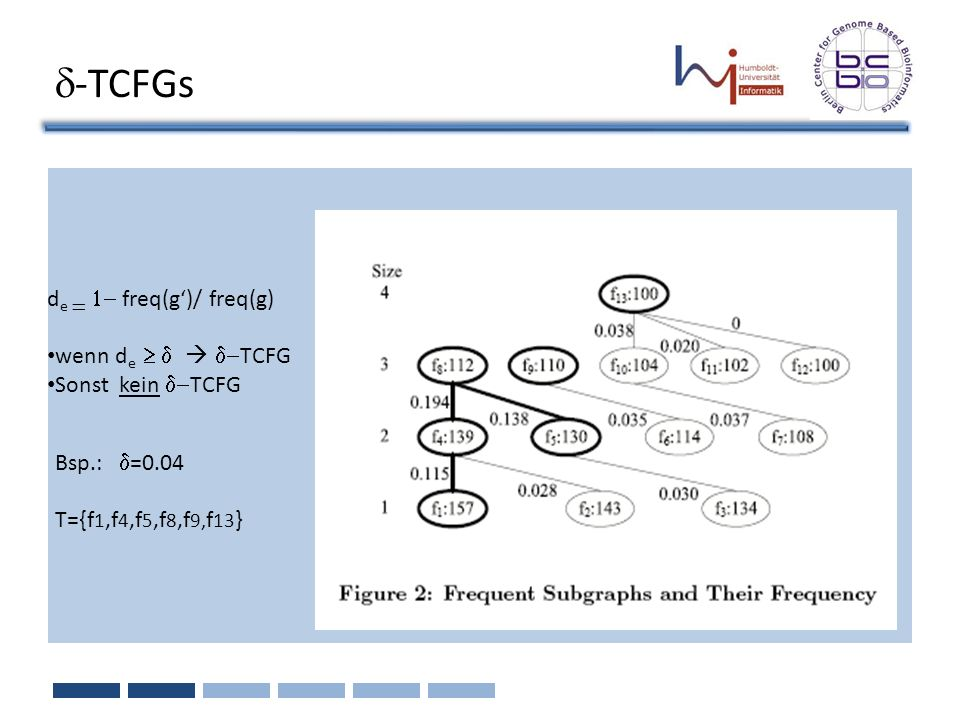 d-TCFGs de = 1- freq(g')/ freq(g) wenn de ³ d  d-TCFG