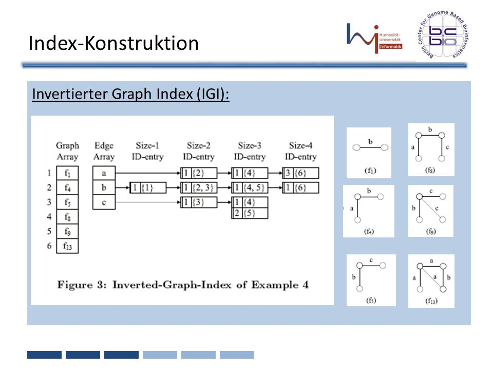 Index-Konstruktion Invertierter Graph Index (IGI):