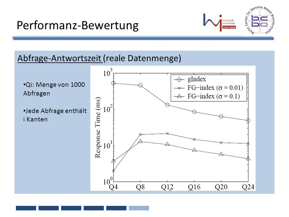 Performanz-Bewertung