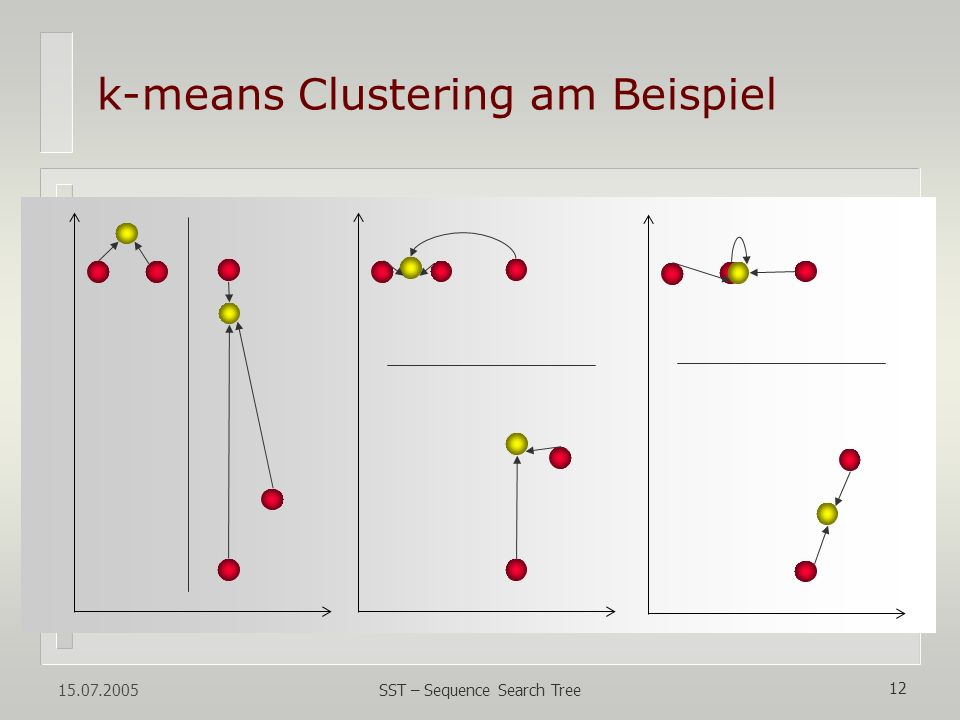 k-means Clustering am Beispiel