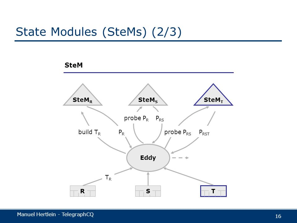 State Modules (SteMs) (2/3)