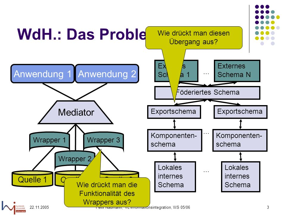 WdH.: Das Problem Anwendung 1 Anwendung 2 Mediator Quelle 1 Quelle 2