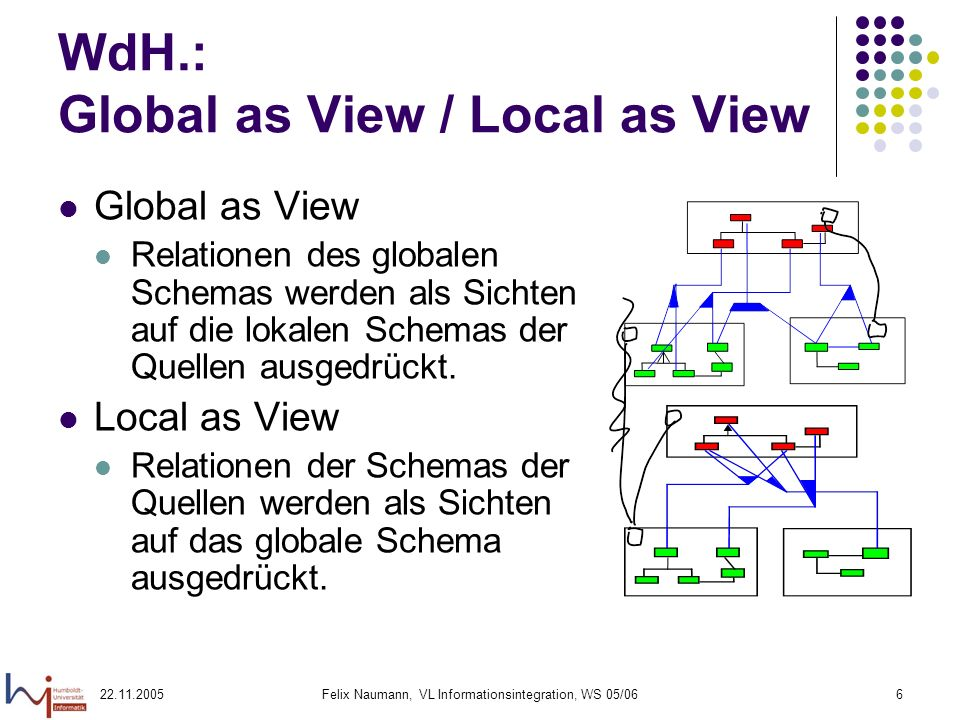 WdH.: Global as View / Local as View
