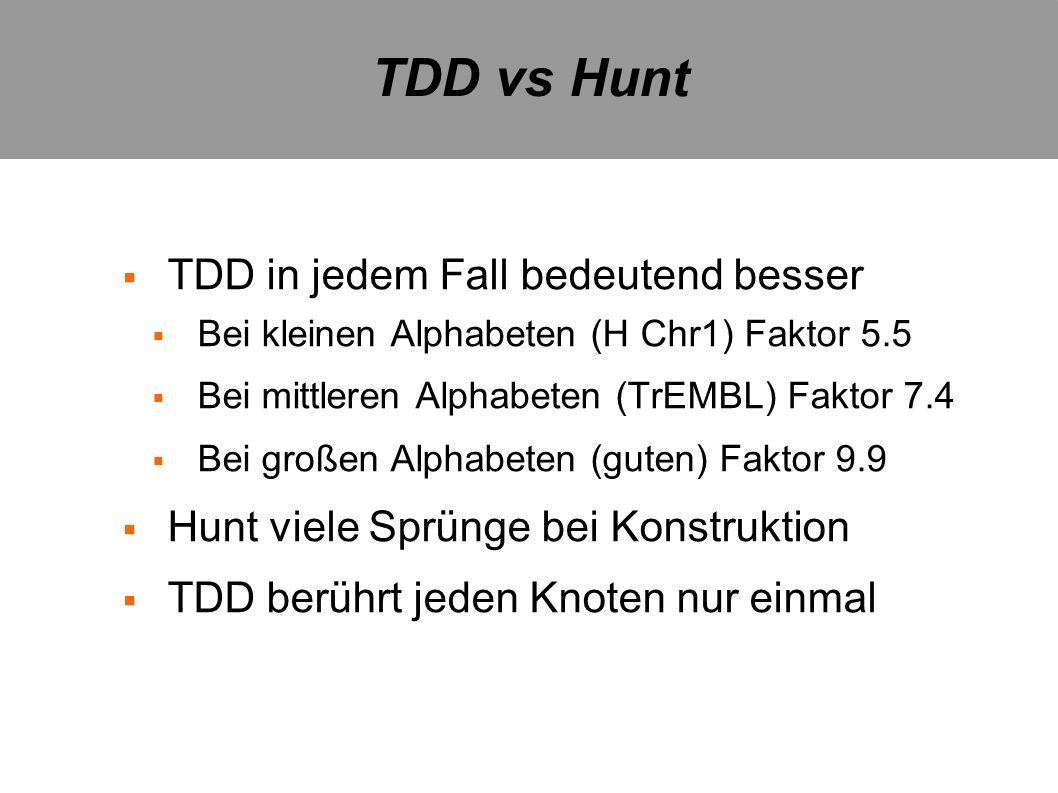 TDD vs Hunt TDD in jedem Fall bedeutend besser