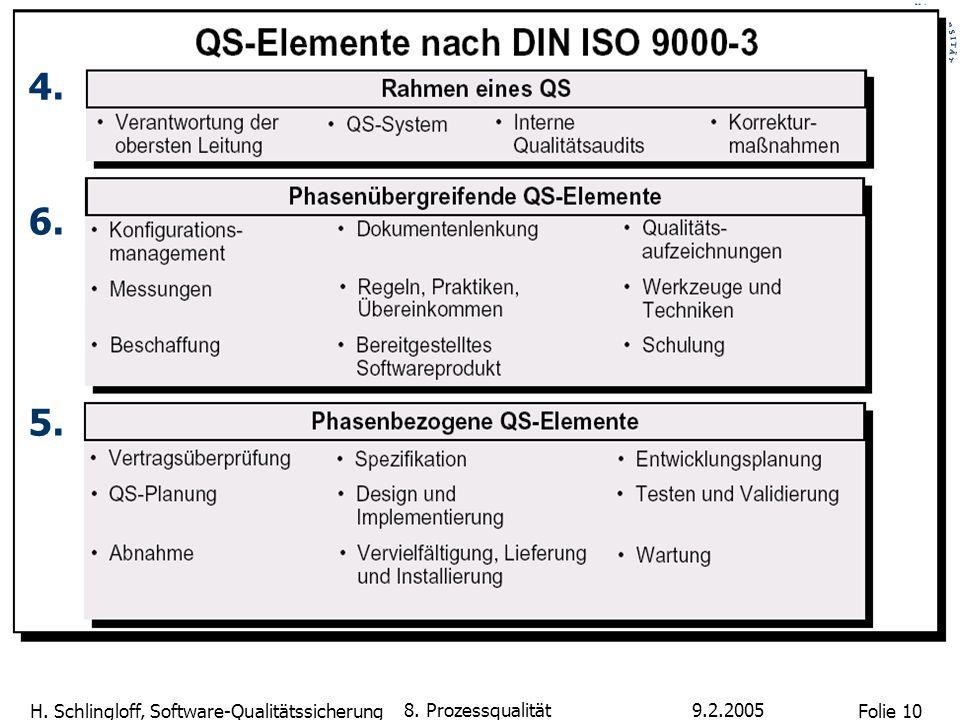 4. 6. 5. 8. Prozessqualität 9.2.2005