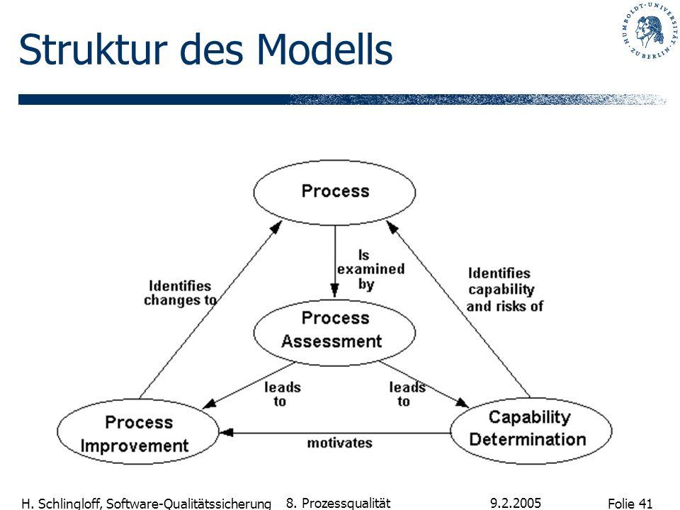 Struktur des Modells 8. Prozessqualität 9.2.2005