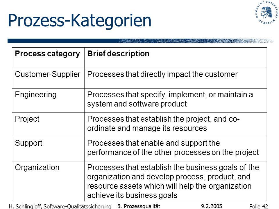 Prozess-Kategorien Process category Brief description