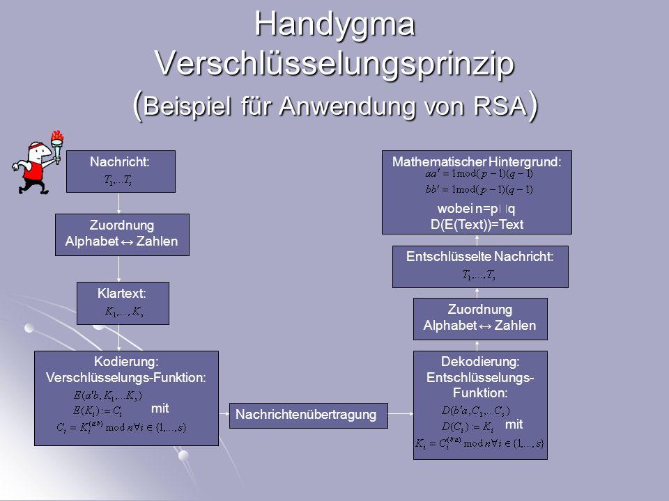 Handygma Verschlüsselungsprinzip (Beispiel für Anwendung von RSA)