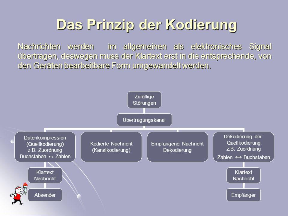 Das Prinzip der Kodierung