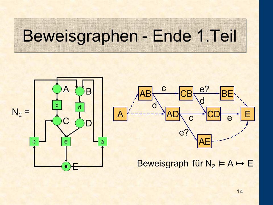 Beweisgraphen - Ende 1.Teil