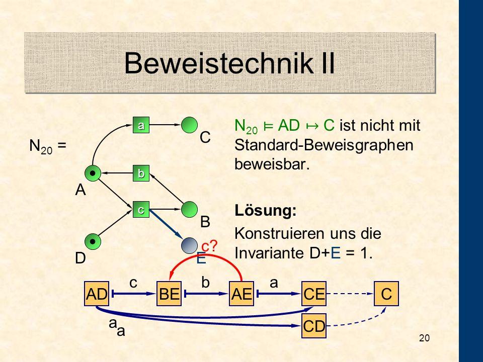 Beweistechnik II N20 ⊨ AD ↦ C ist nicht mit Standard-Beweisgraphen beweisbar. Lösung: Konstruieren uns die Invariante D+E = 1.