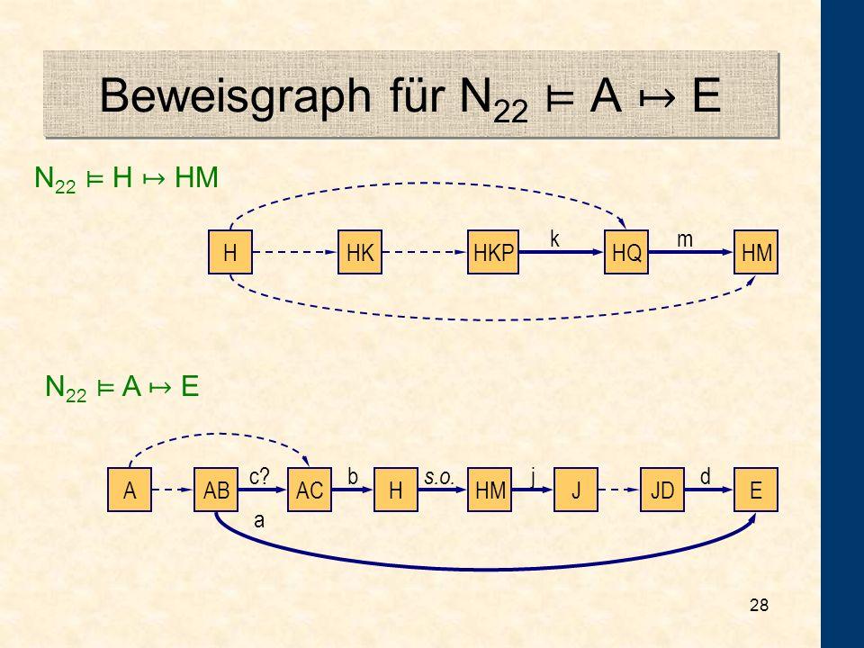 Beweisgraph für N22 ⊨ A ↦ E N22 ⊨ H ↦ HM N22 ⊨ A ↦ E k m H HM HQ HK