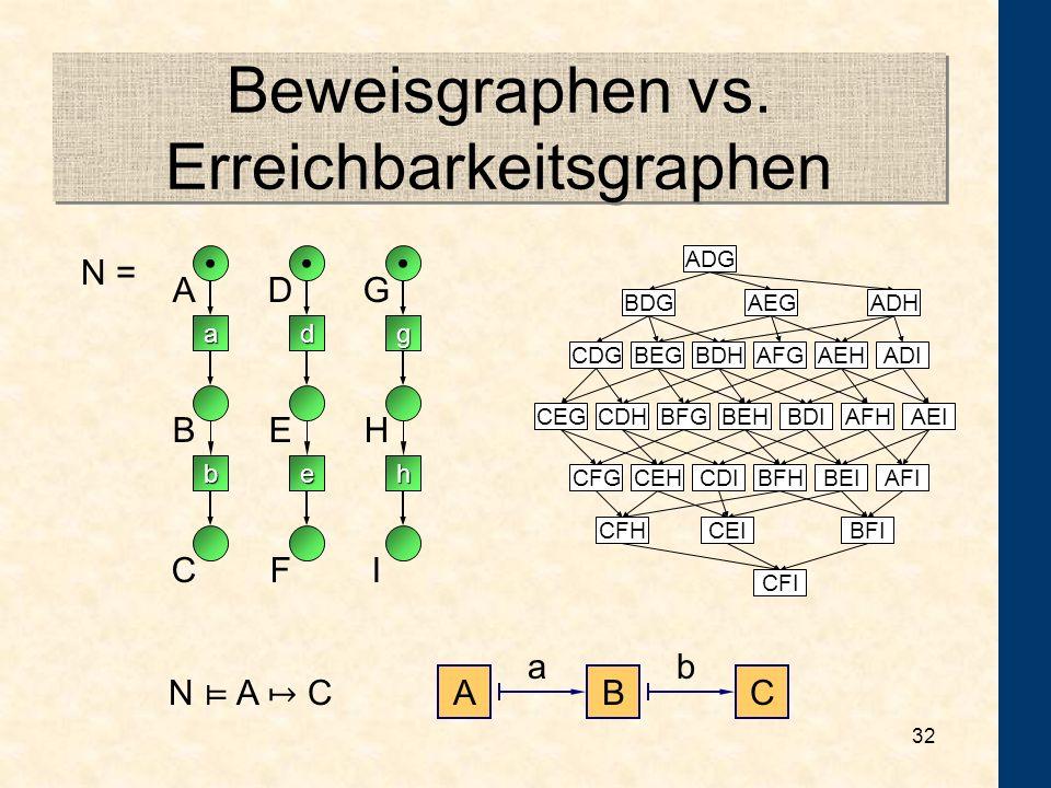 Beweisgraphen vs. Erreichbarkeitsgraphen